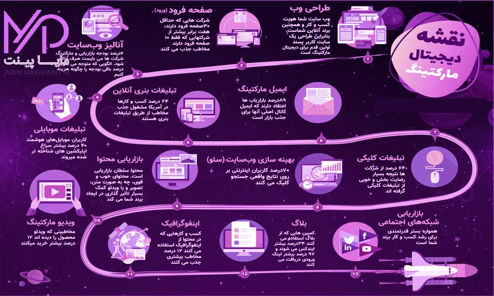 مراحل دیجیتال مارکتینگ